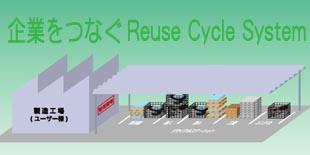 リユースサイクルシステムのイメージ